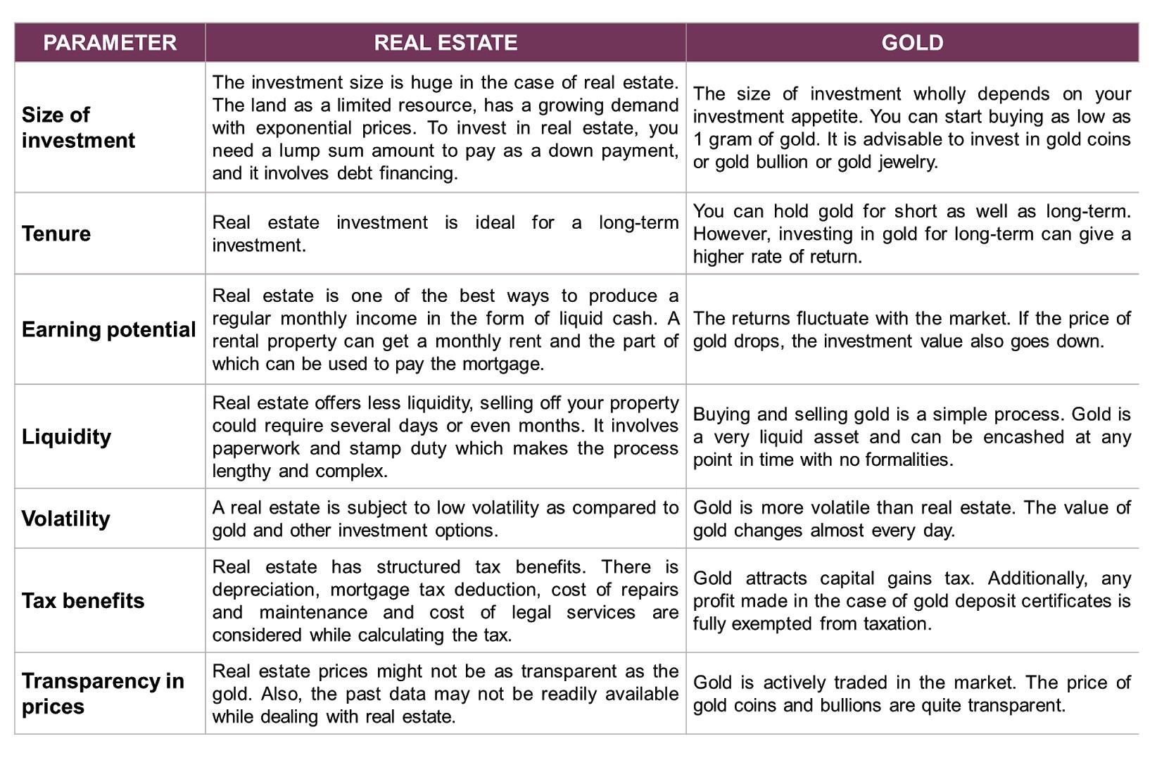 Real Estate vs Gold